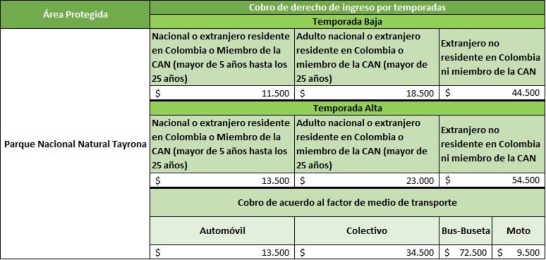 Costos del Parque Nacional Tayrona